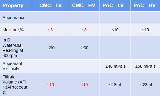 CMC oil drilling Grade code